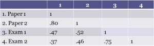 Statistics for Teachers table1